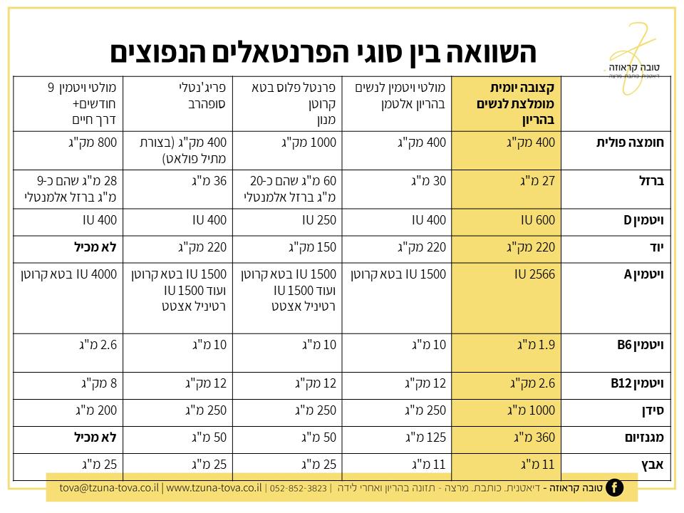 """טבלת השוואה בין הסוגים הנפוצים של תוספי מולטי ויטמין ומינרל לנשים הרות (""""פרנטאל"""") בישראל"""